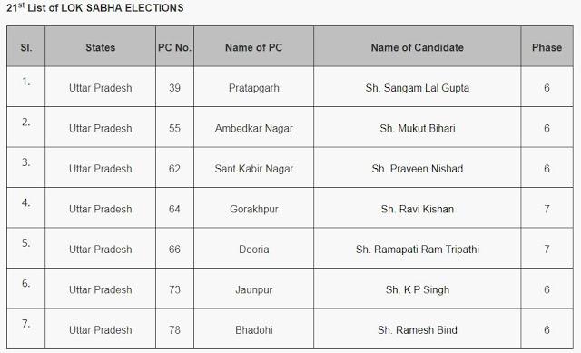 BJP ने जारी की 7 प्रत्याशियों की सूची, जानिए किसे कहां से मिला टिकट...